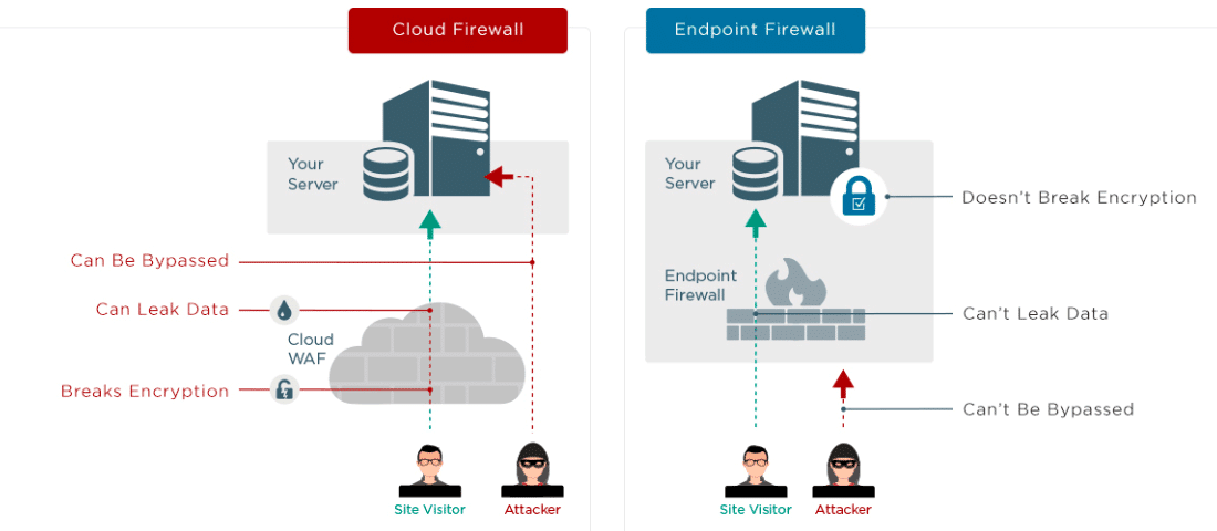 An infographic of Wordfence Endpoint Firewall vs Sucuri Cloud Firewall