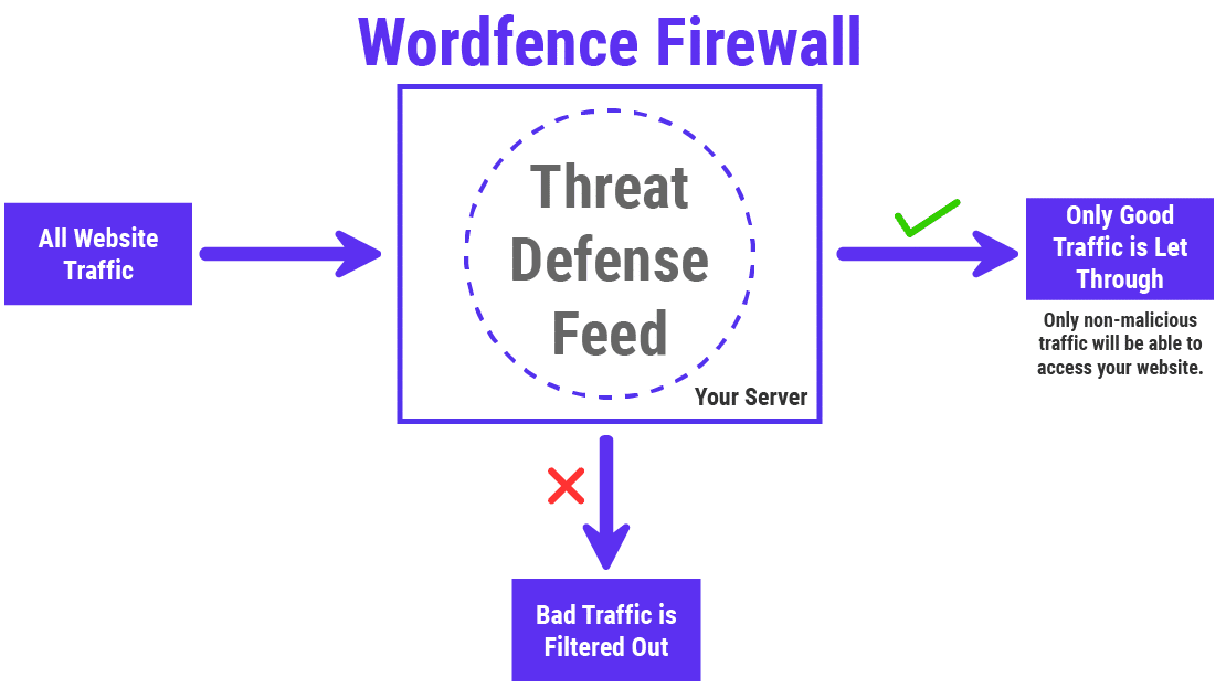Infographic of how the Wordfence Firewall works