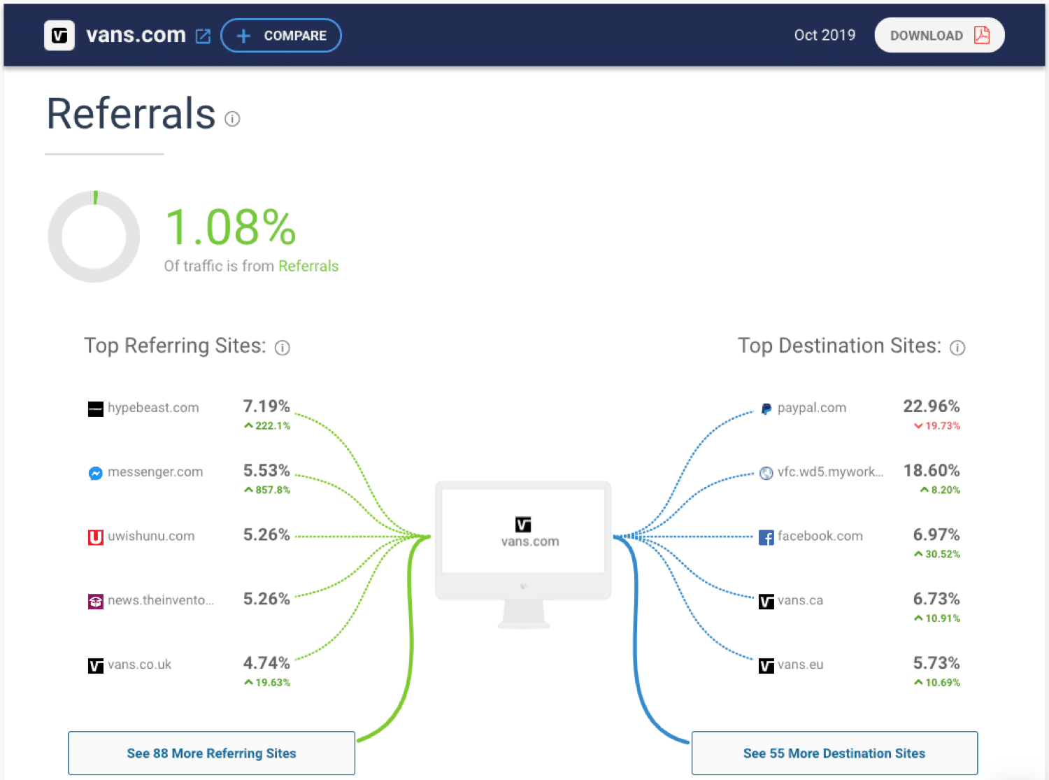 Spying on your competitors traffic using SimilarWeb