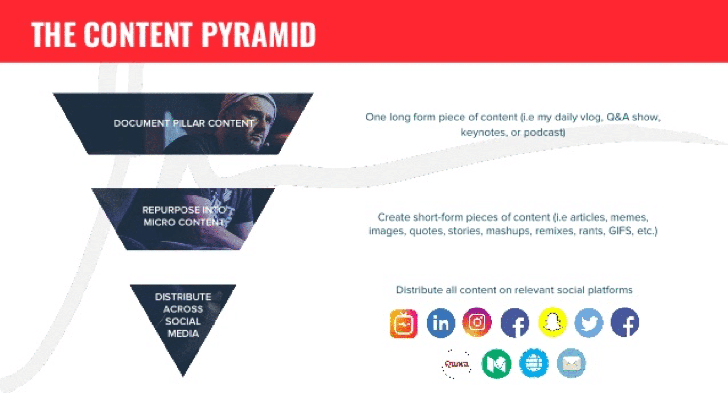 Content pyramid by GaryVee