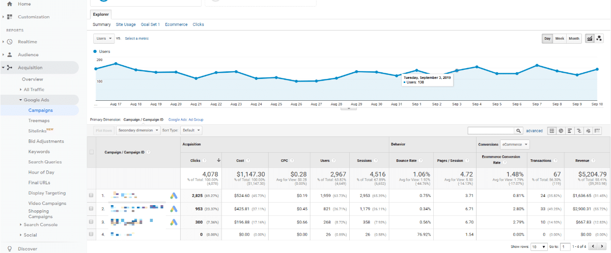 google analytics eccomerce dashboard