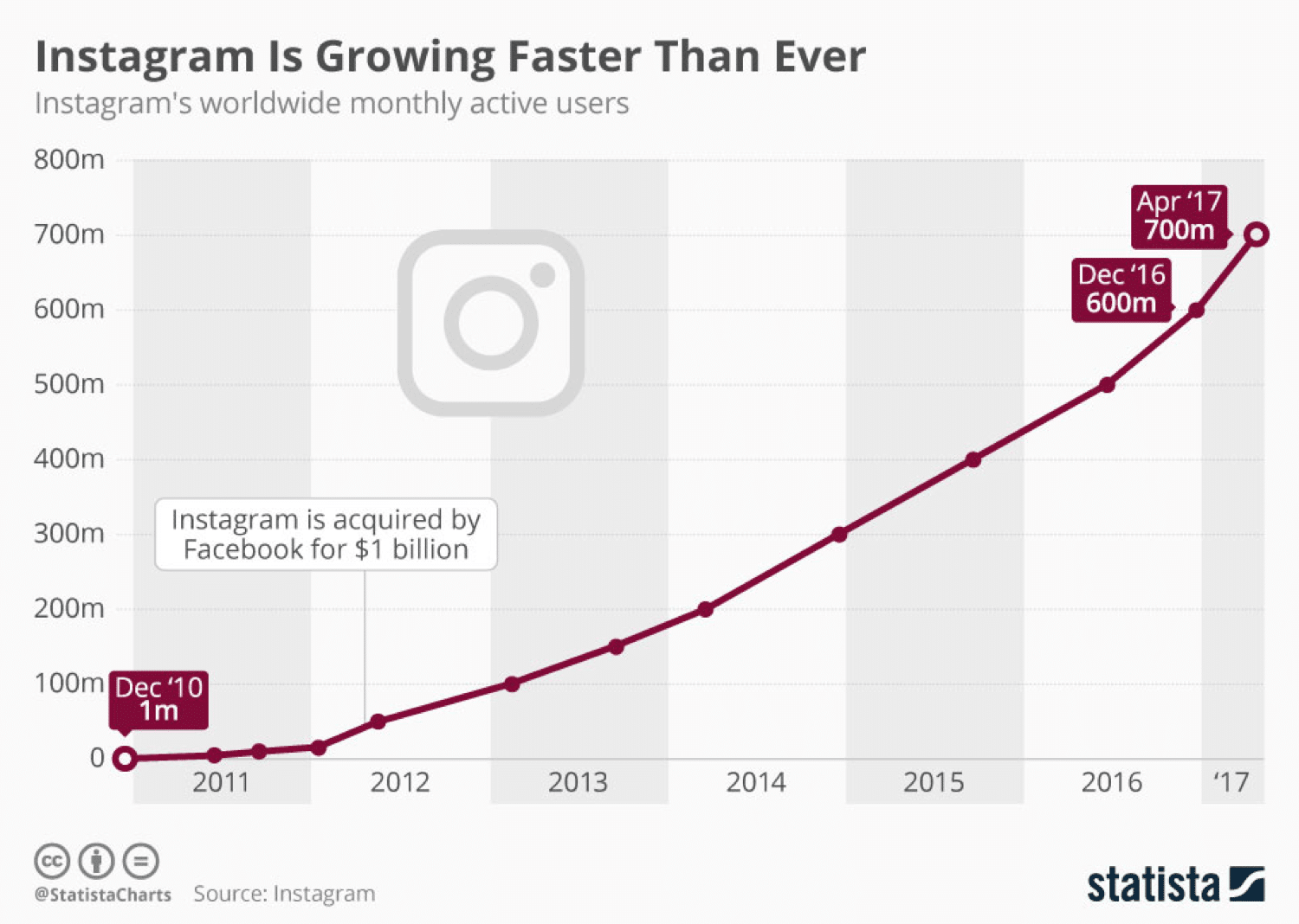 Instagram growth according to Statista