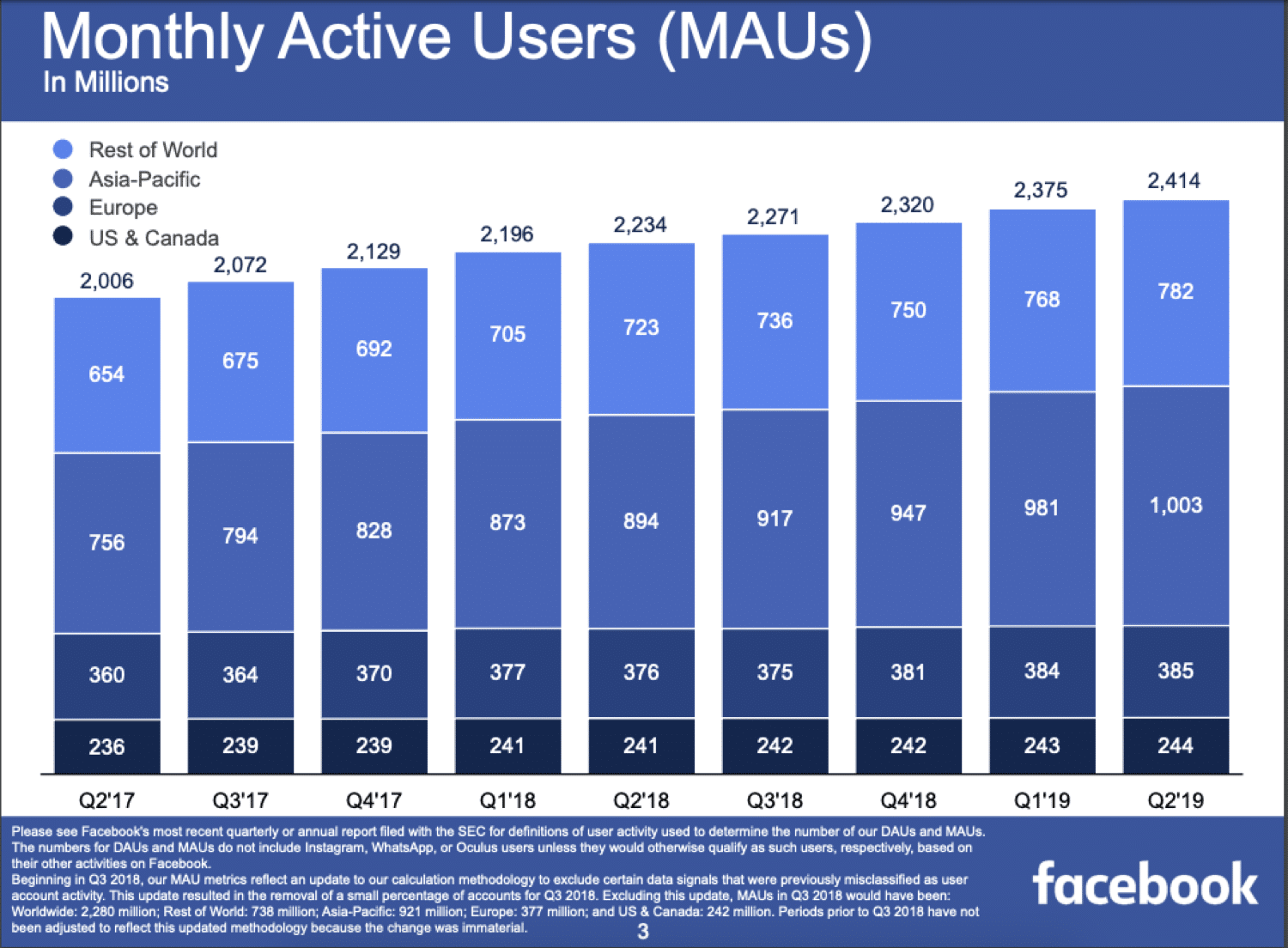 Monthly active users on Facebook