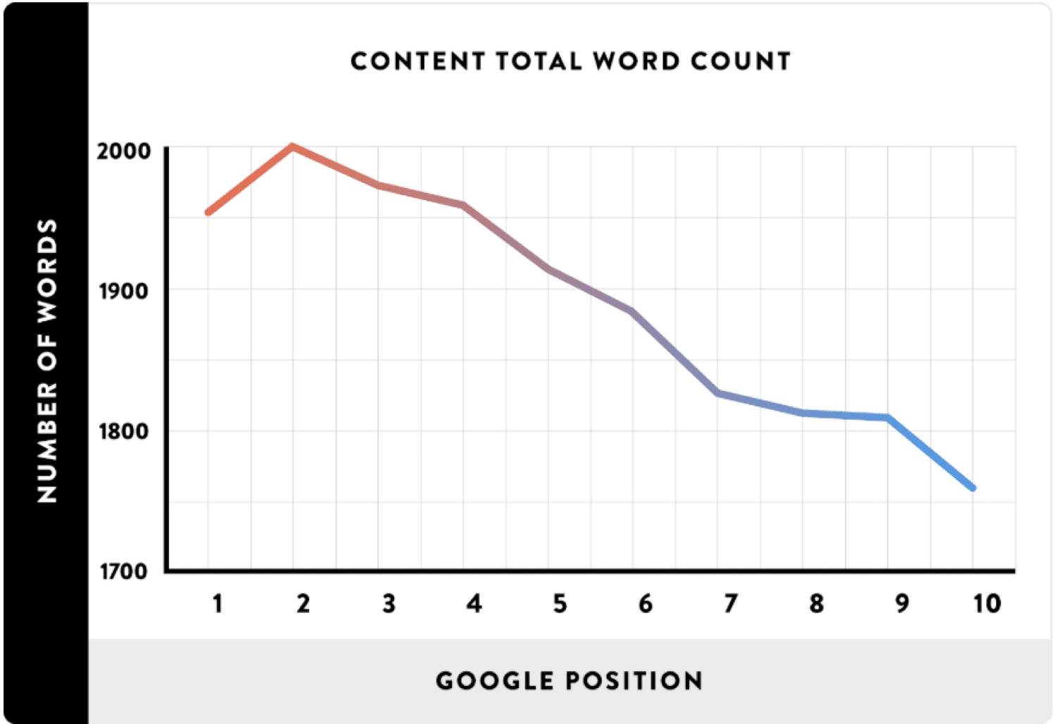 Word count vs ranking position in Google