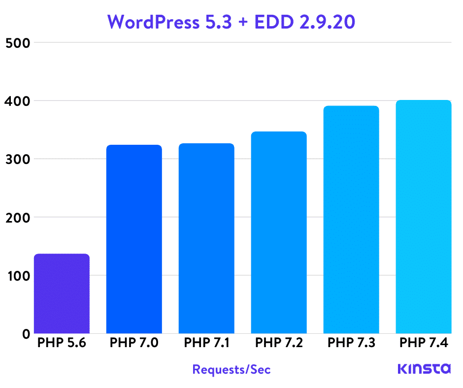 WordPress 5.3 + Easy Digital Downloads PHP benchmarks
