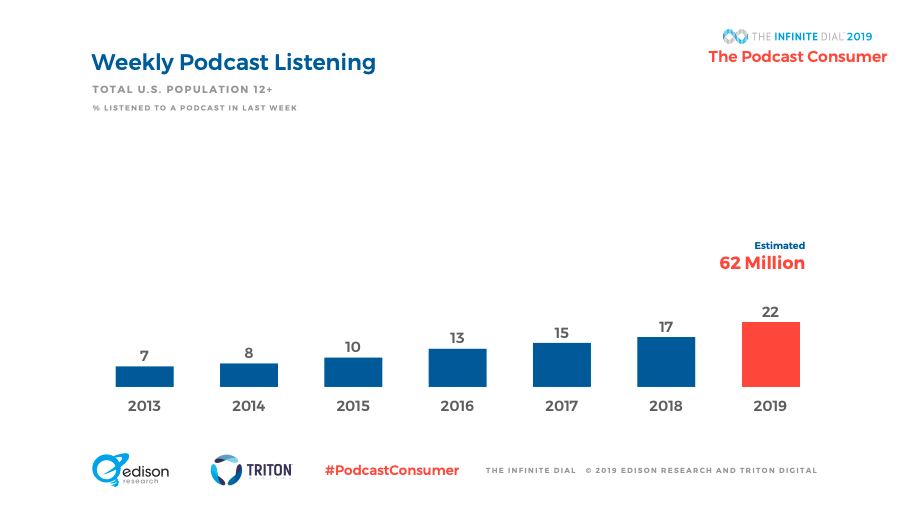 Weekly podcast listening stats