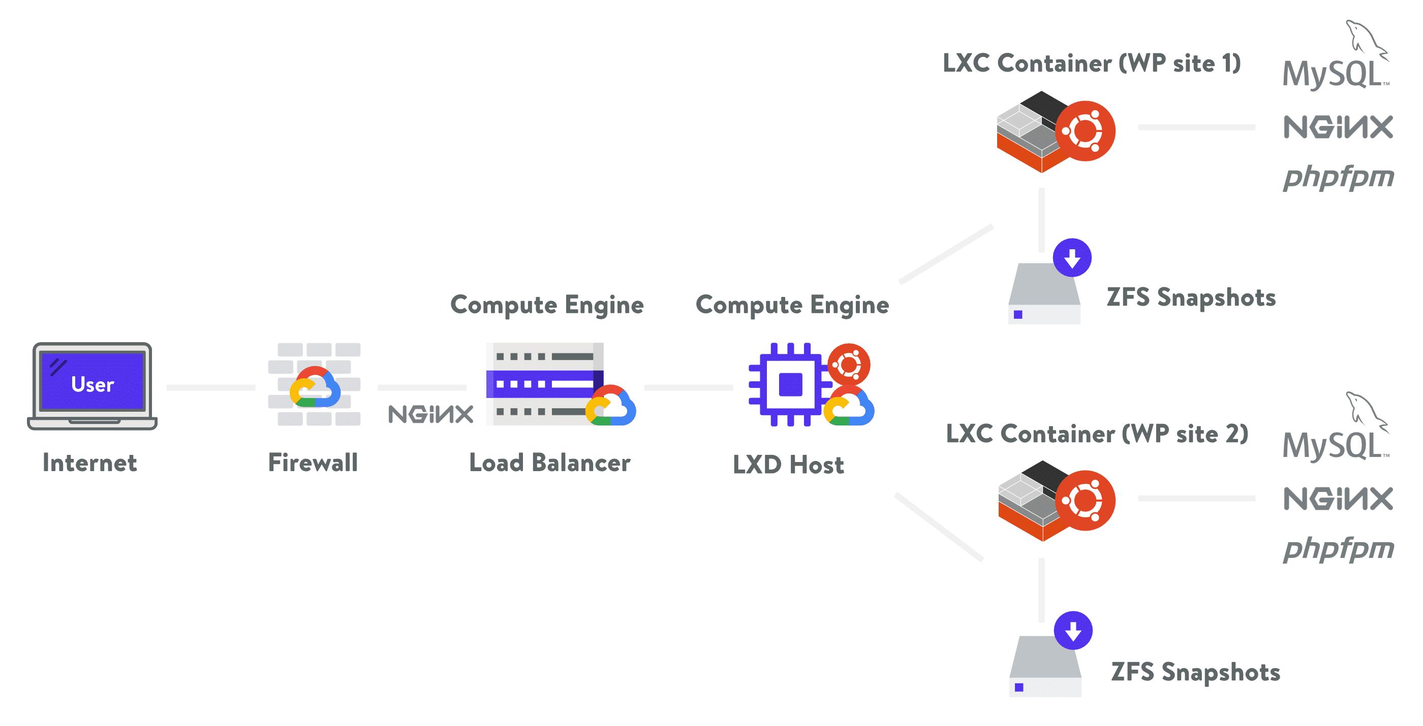 kinsta hosting architecture v6