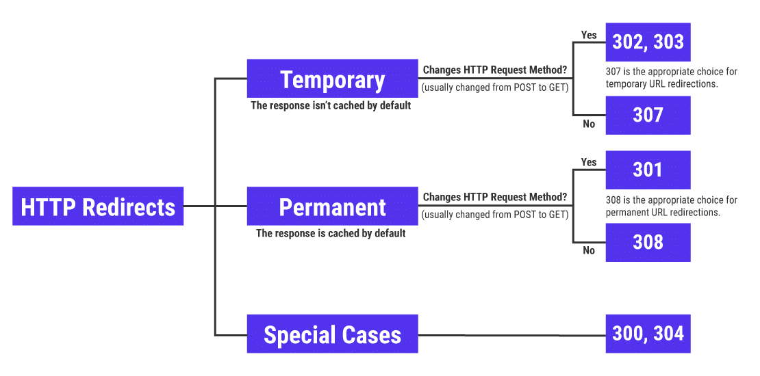 A flowchart of HTTP redirects and their various types