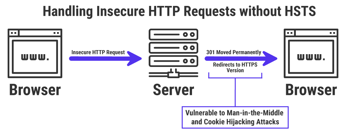 How insecure HTTP requests are handled without HSTS