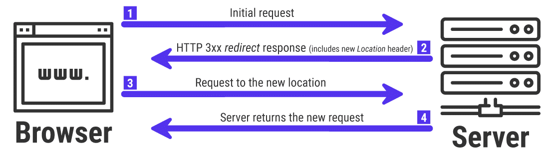 An infographic of how HTTP 3xx status code redirection works