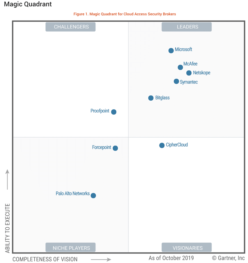 Gartner 2019 Cloud Access Security Broker (CASB) Magic Quadrant