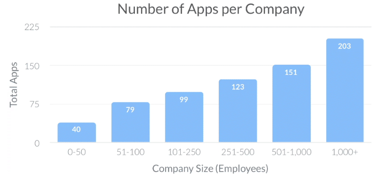 Average number of SaaS products per company