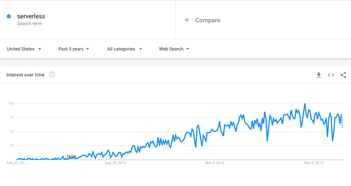 "Trends for the term ""serverless"" on Google"