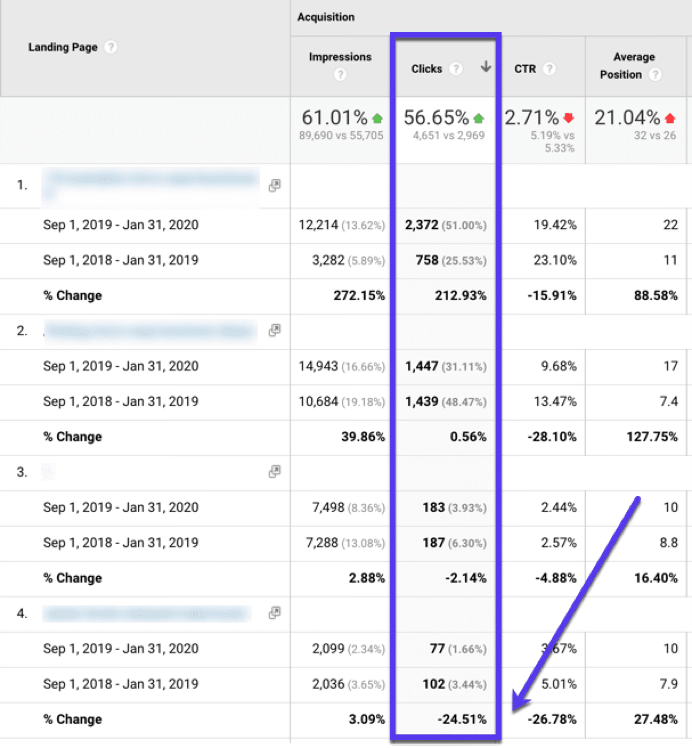 Sort by clicks in Google Analytics to find underperforming pages