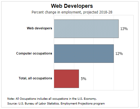 web developer job outlook