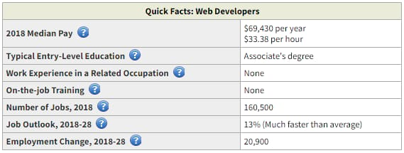 What Is The Average Web Developer Salary Here S What Data Says