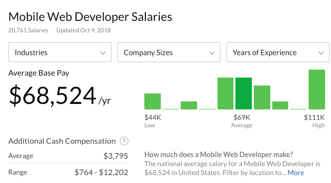 Mobile Web Developer Salary