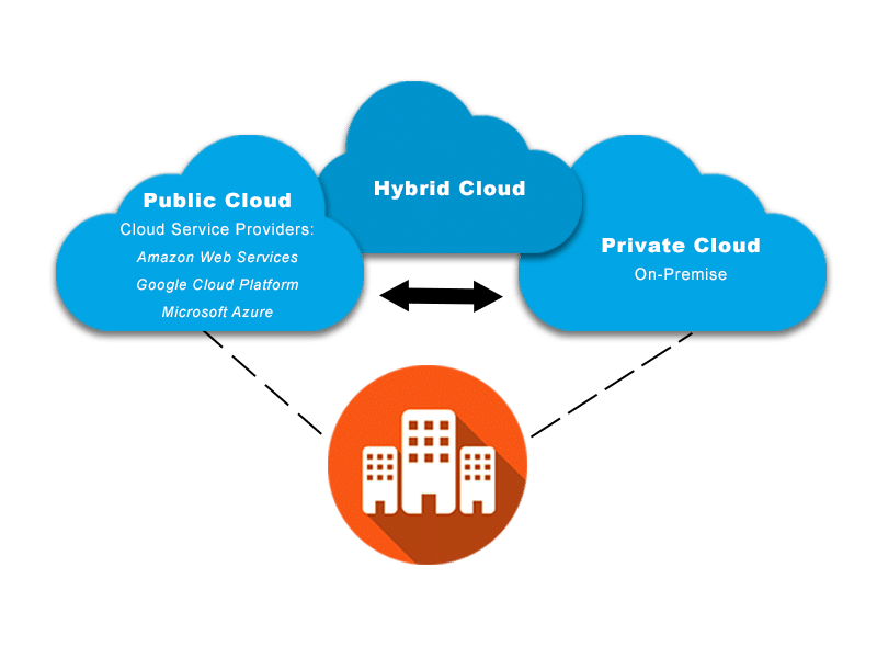 Types of cloud computing: cloud deployment models