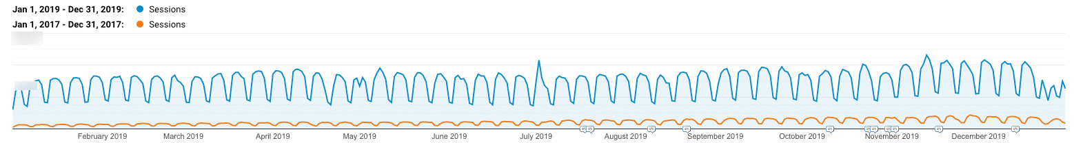 WordPress SEO: organic growth at Kinsta
