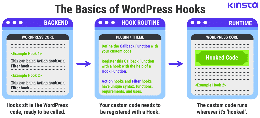 A graphical representation of how WordPress Hooks work