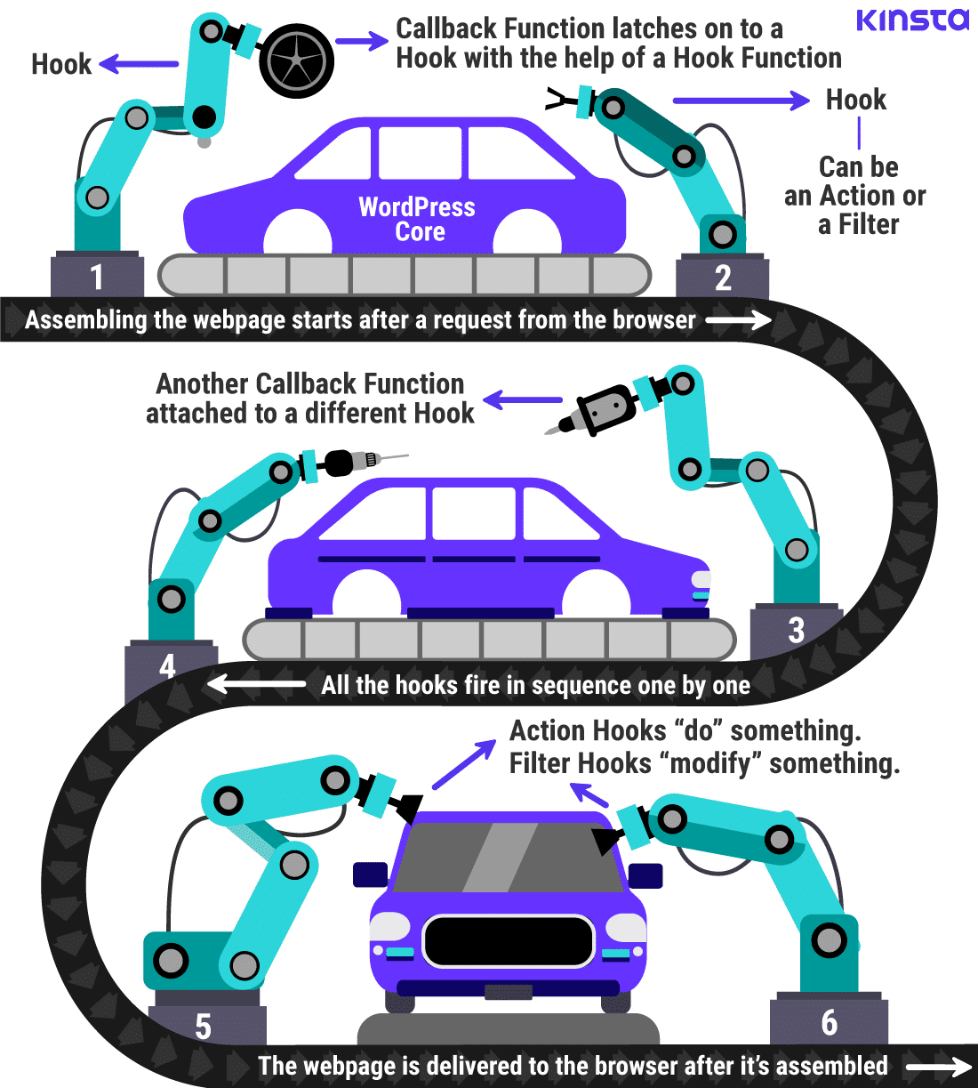 A graphic showing that assembling a webpage is similar to assembling a vehicle
