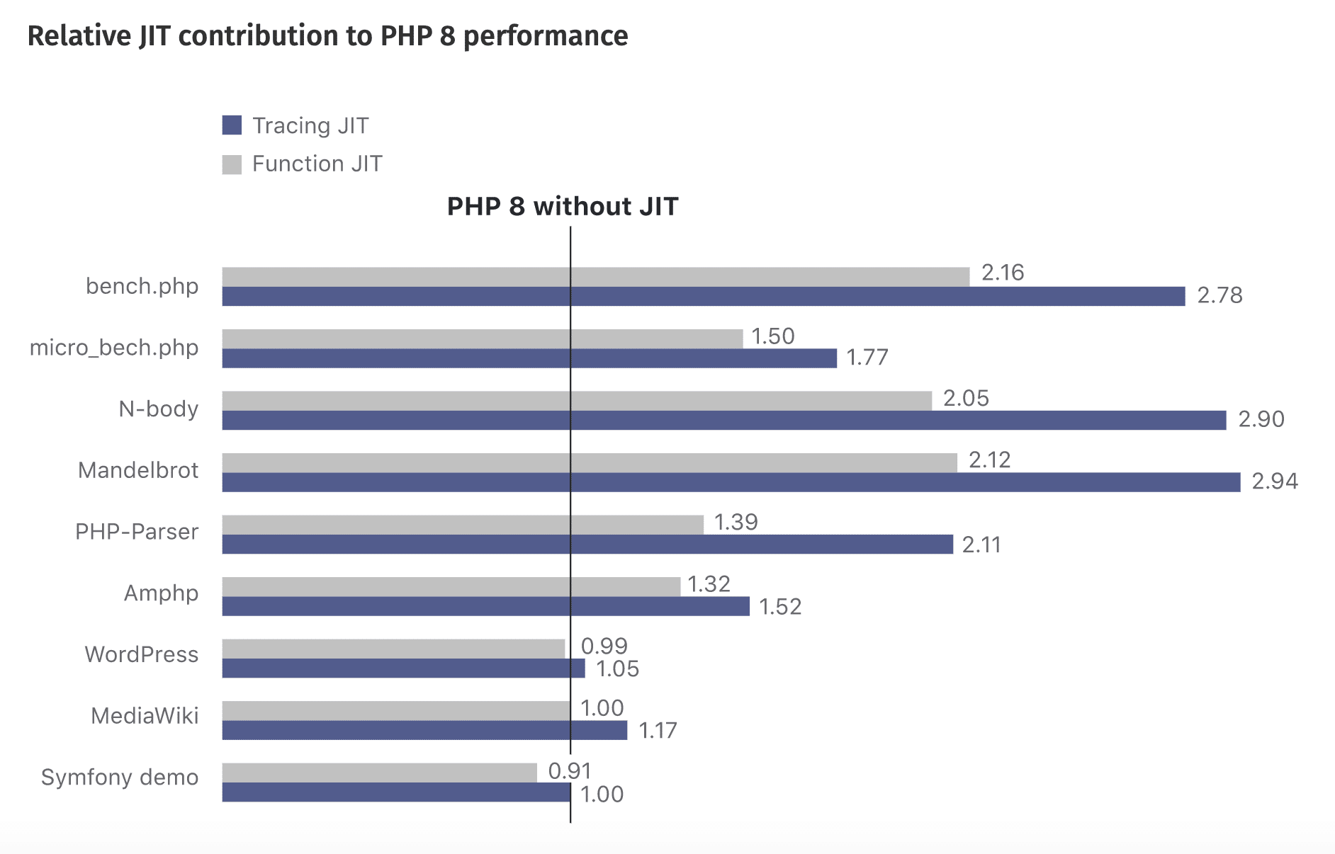 PHP 8 performance diagram