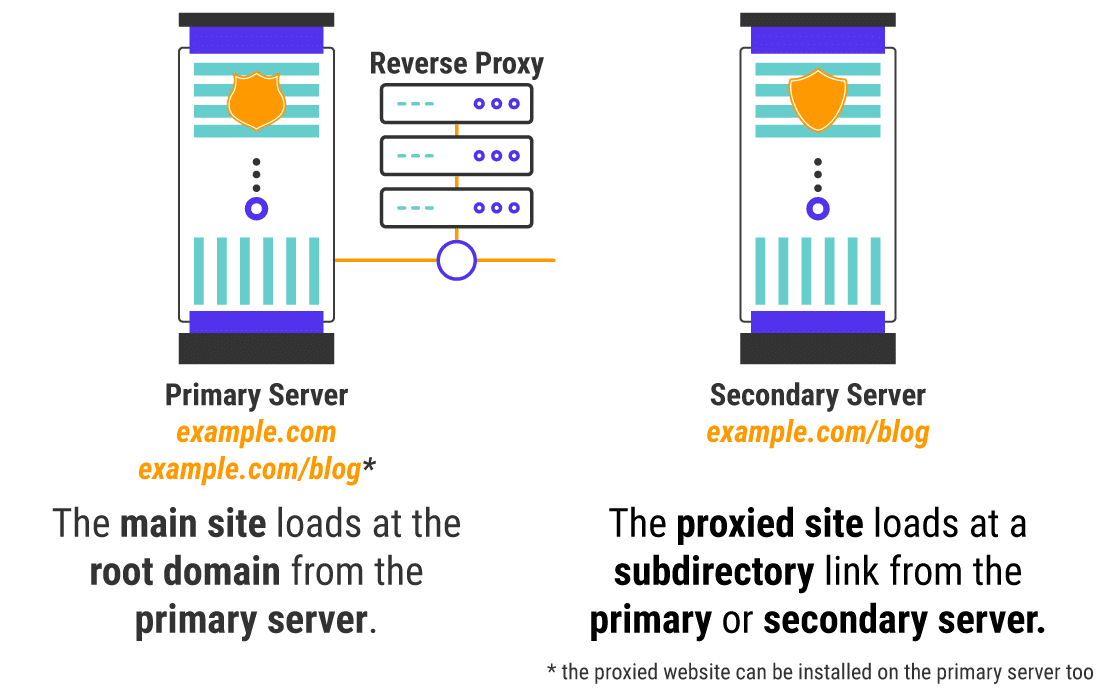 Loading a main site vs a proxied site