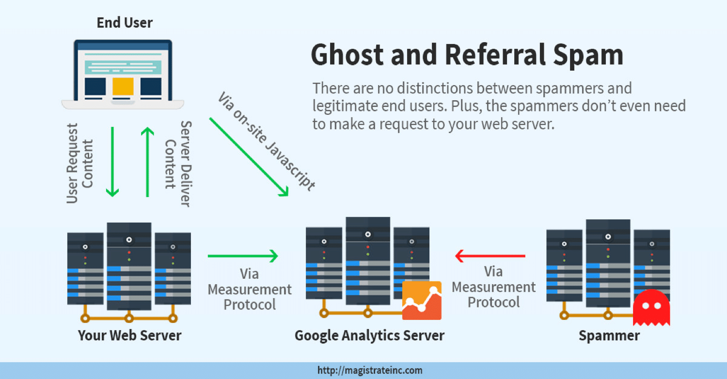 A diagram showing how ghost and referral spam works