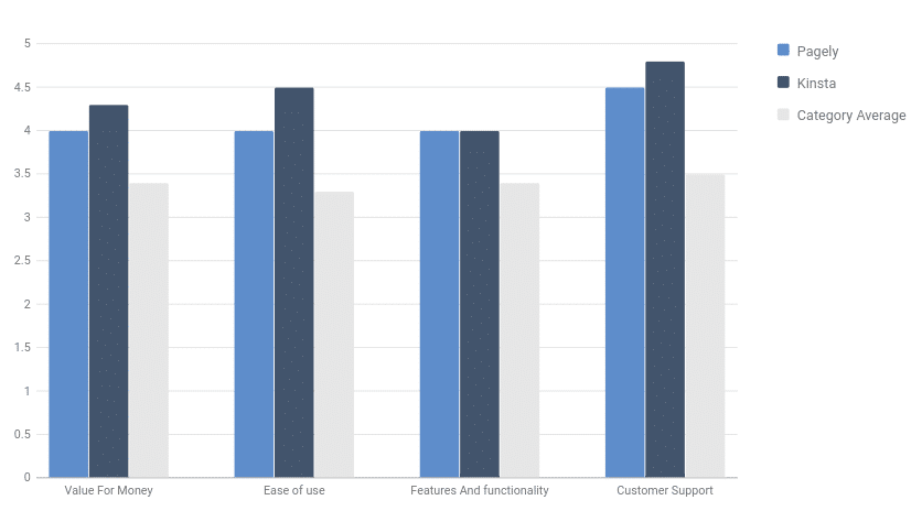 Bar chart showing Software Findr comparison of Pagely vs Kinsta, with Kinsta leading for VAlue for money, ease of use and customer support, and level for features and functionality
