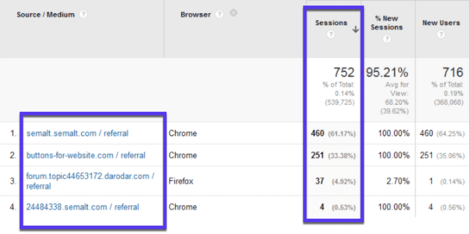 Junk visits from Semalt in Google Analytics
