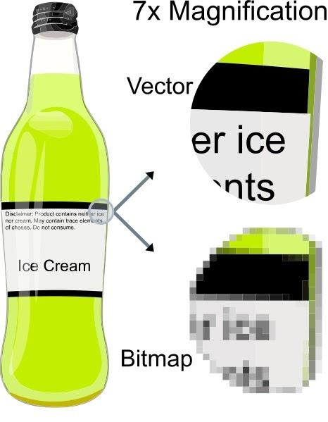 Förstoring av format för vektorbild