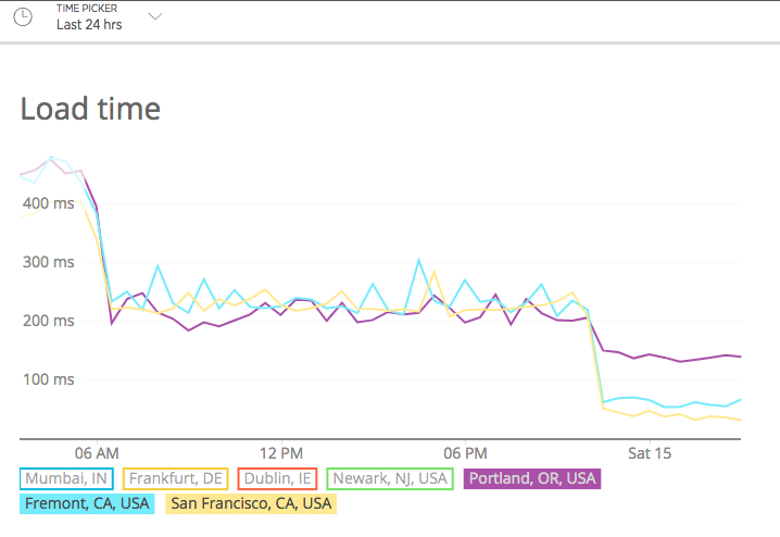 Load time chart after moving from Cloudways to Kinsta.