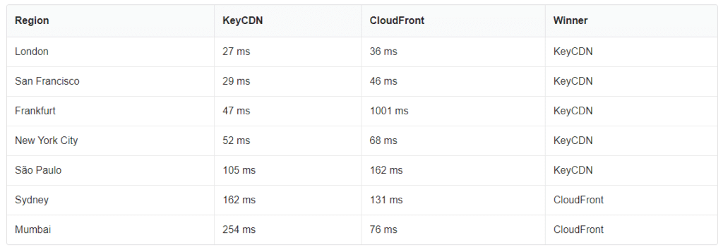 KeyCDN vs. CloudFront by region.