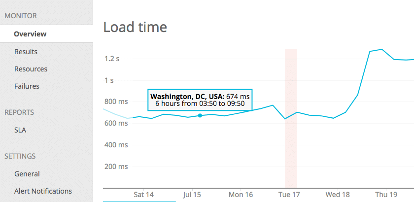 A slower site load time after moving from Kinsta to Cloudways.