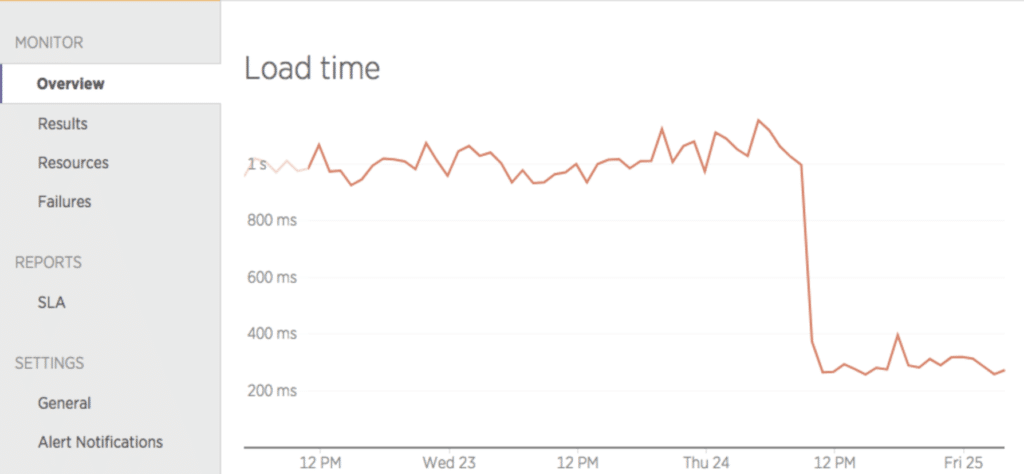 Graph showing Immediate drop in load times after moving to Kinsta.