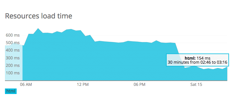 Load time chart after moving from Cloudways to Kinsta
