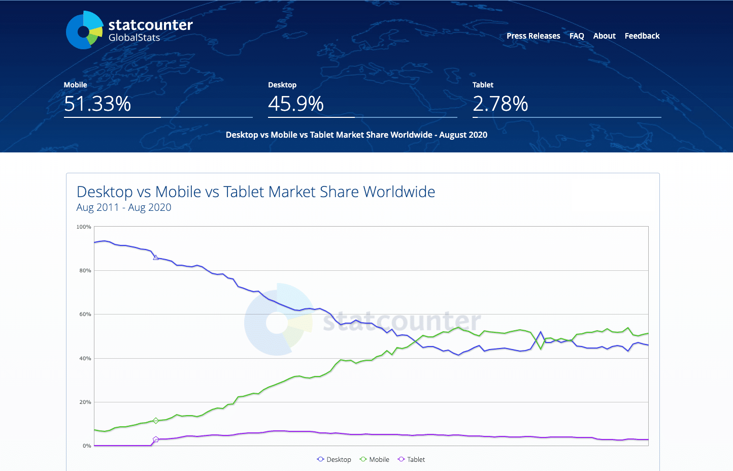 Mobile, tablet, desktop market share