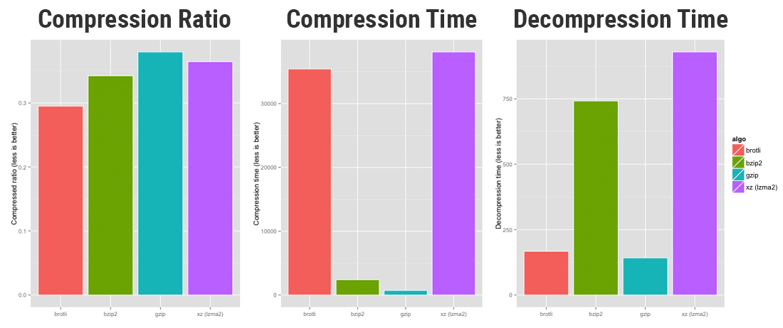 Compression performance of brotli vs bzip2 vs GZIP vs xz (Source: OpenCPU)