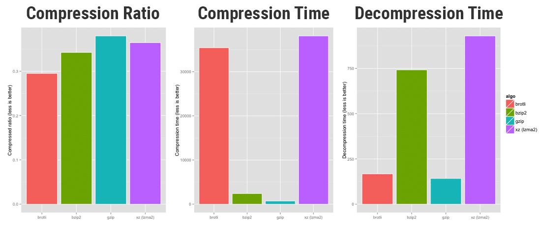 Confronto fra le prestazioni di compressione tra brotli, bzip2, GZIP e xz (Fonte: OpenCPU)