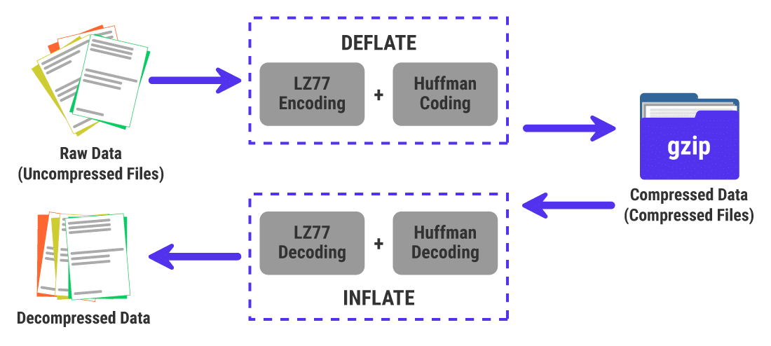 An illustration of how GZIP compression is based on the DEFLATE algorithm