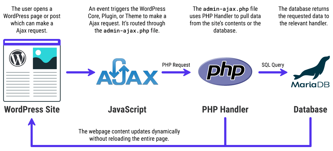 A basic overview of how Admin Ajax works on WordPress