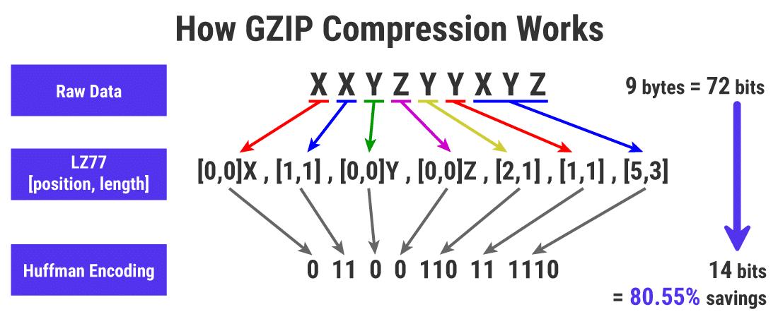 Un'illustrazione approssimativa di come funziona la compressione GZIP