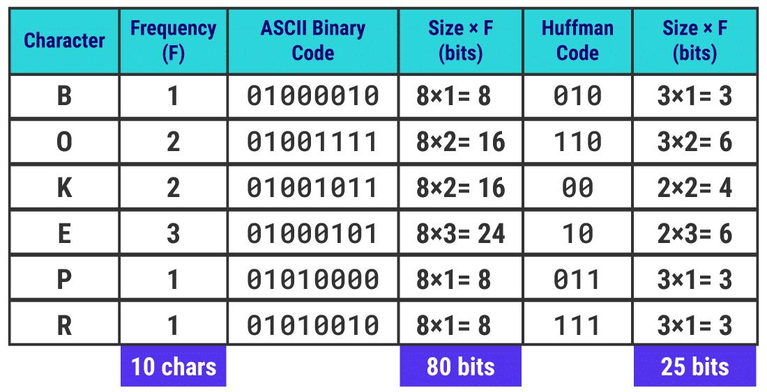 I codici di Huffman sono codici binari unici per ogni carattere