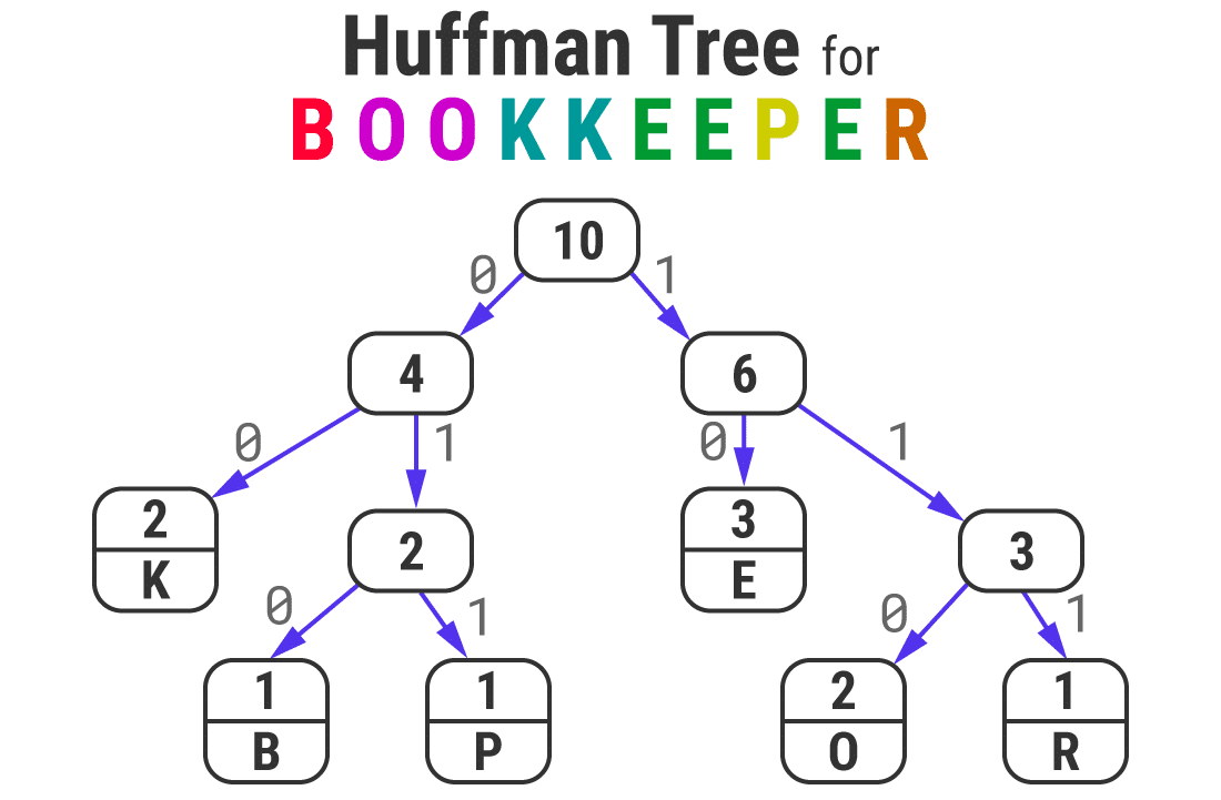 "Huffman Tree for the word ""BOOKKEEPER"""