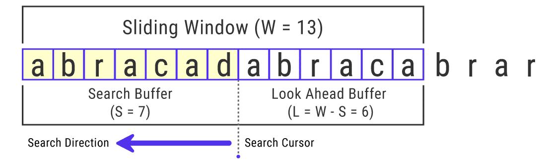 Un'illustrazione dell'algoritmo di codifica LZ77