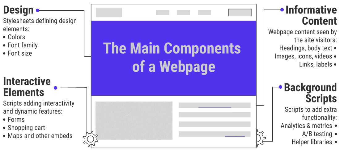 An illustration of the main components of a webpage