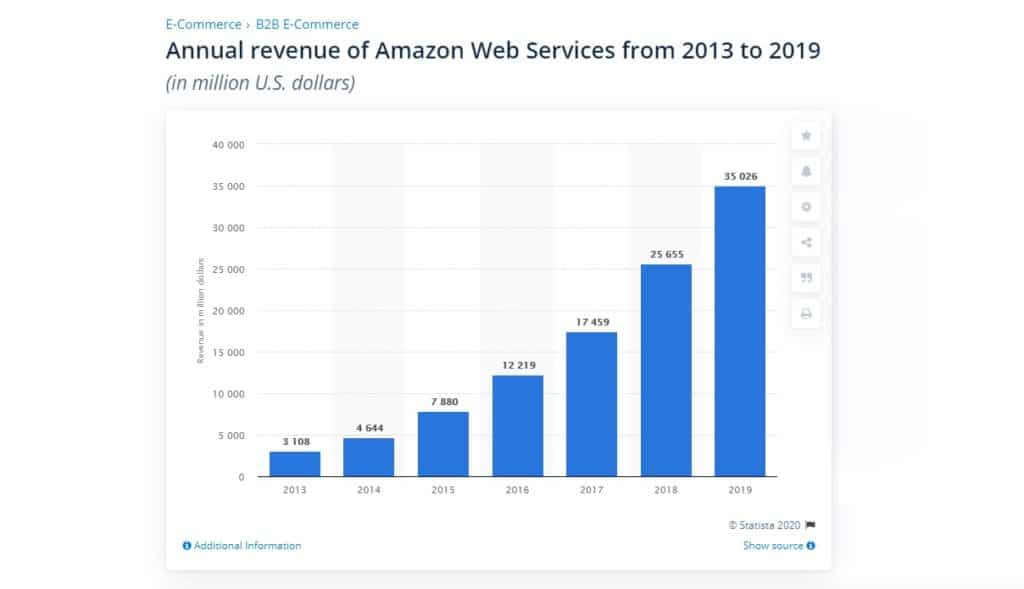 AWS annual revenue growth from 2013-2019. (Source: Statista)