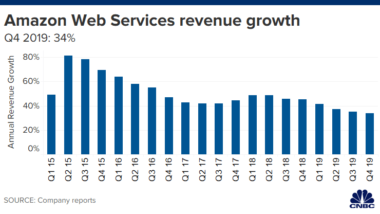 AWS revenue growth. (Source: CNBC)