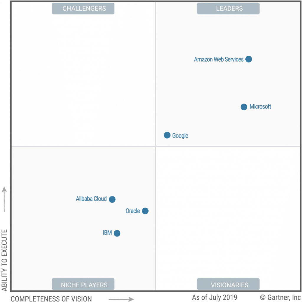 2019 Magic Quadrant for Cloud Infrastructure as a Service (Source: Gartner)