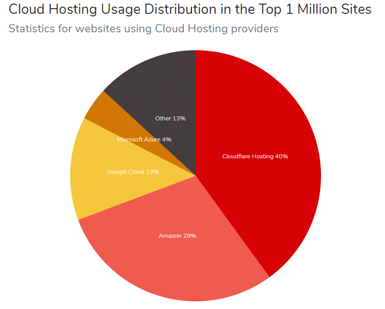 Pie chart showing Cloud Hosting Usage Distribution in the 1 million sites